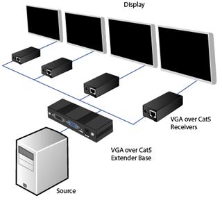 VGA via UTP splitten