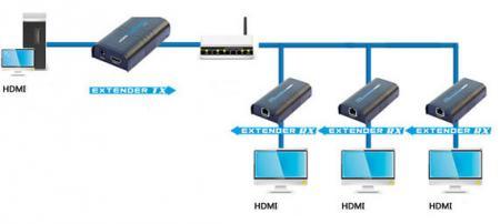 HDMI over UTP met 1080p tot 120 meter